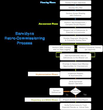 RCx Process